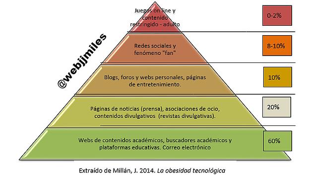 La obesidad tecnológica. @webjjmiles. Juan José Millán